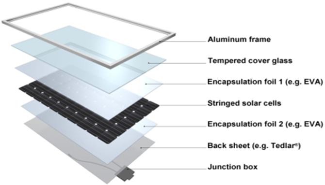 How Solar Energy Works Center For Energy Education